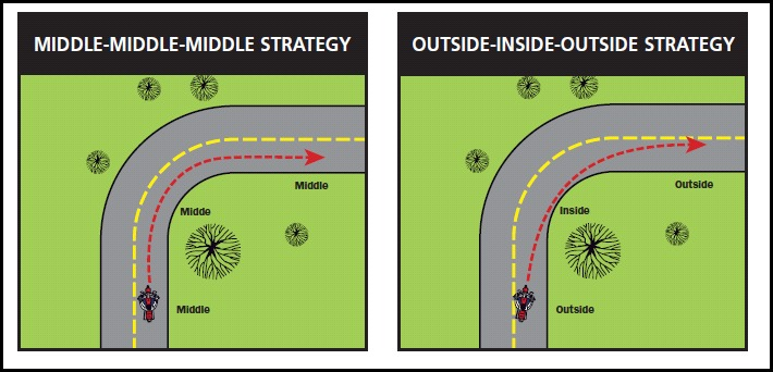 Cornering-Strategy-Lane-Position