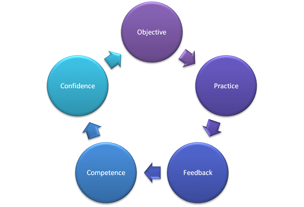 confidence competence loop